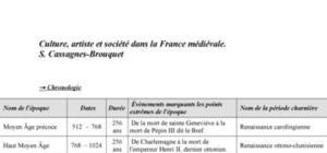 Culture, artiste et société dans la France médiévale. Résumé du livre