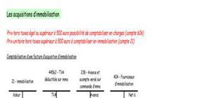 Les acquisition d'immobilisation et la déductibilité de la TVA
