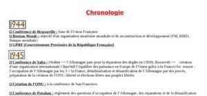 Chronologie du progamme d'histoire de terminale ES