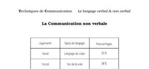 La communication non-verbale