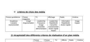 Tableau classification média