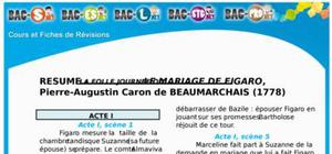 Fiche de lecture : le mariage de Figaro