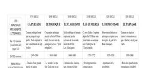 mouvement littéraire francais
