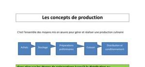 Les concept de production