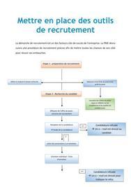 Mettre en place des outils de recrutement - RH BTS AG