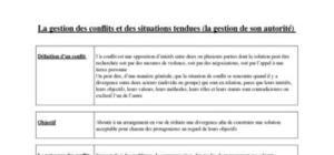 Gestion des conflits - Introduction et obstacles à gérer