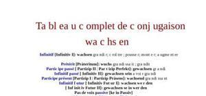 Tableau de conjugaison du verbe wachsen