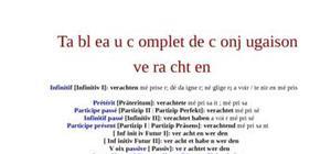 Tableau de conjugaison du verbe verachten