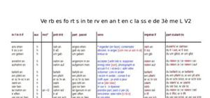 Verbes forts intervenant en 3ème LV2