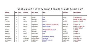 Liste des verbes forts en 4ème LV2