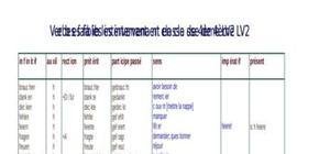 Verbes faibles intervenant en 4ème LV2