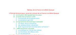 Tableau de la France à la Belle Epoque