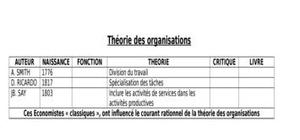 Théories d'organisation