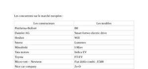 étude de marché voiture électrique