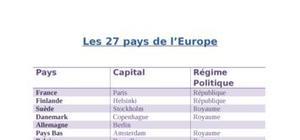 L'europe des 27 - histoire