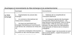Libre echange et le protectionnisme
