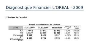 L'oreal : analyse financiere des comptes consolides au 31 12 2009