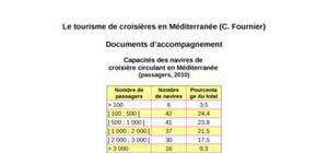 Le tourisme de croisières en méditerranée